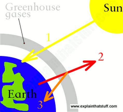 Global Warming Essay Writing RocketPapernet